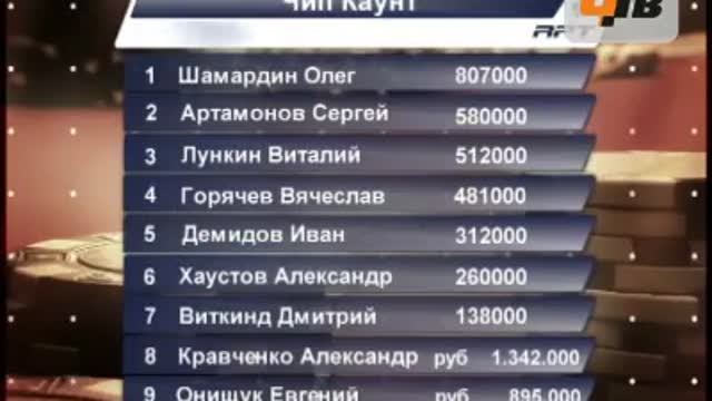 RPT Moscow (3.4 часть)